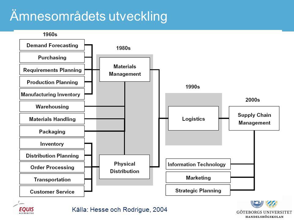 Ämnesområdets utveckling Källa: Hesse och Rodrigue, 2004