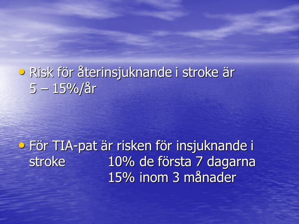 Risk för återinsjuknande i stroke är 5 – 15%/år Risk för återinsjuknande i stroke är 5 – 15%/år För TIA-pat är risken för insjuknande i stroke 10% de första 7 dagarna 15% inom 3 månader För TIA-pat är risken för insjuknande i stroke 10% de första 7 dagarna 15% inom 3 månader