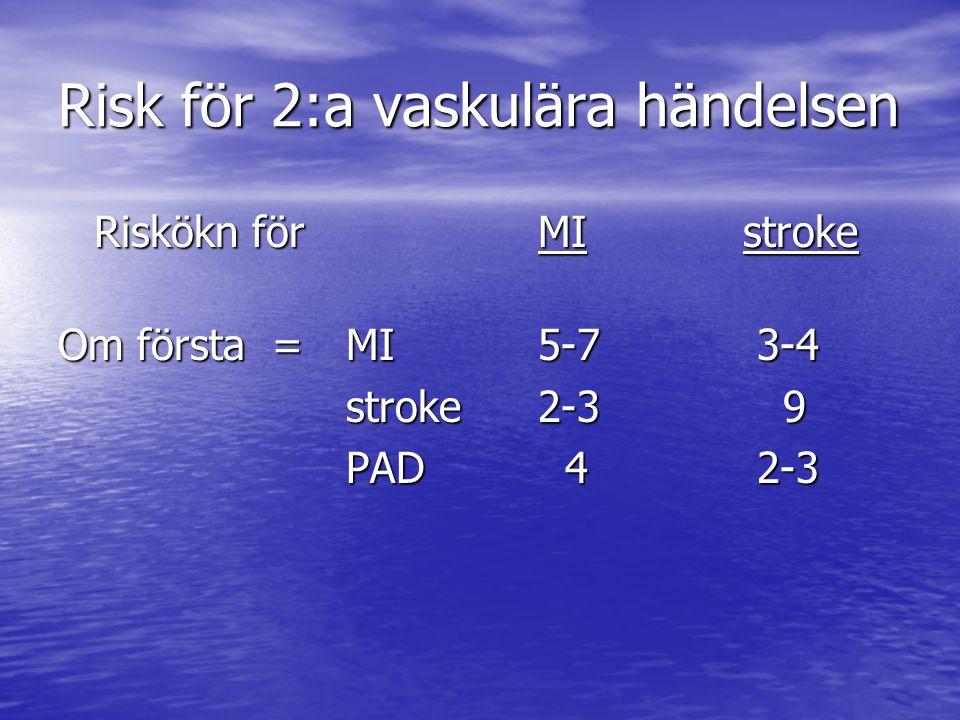 Risk för 2:a vaskulära händelsen Riskökn för MI stroke Om första =MI5-7 3-4 stroke2-3 9 PAD 4 2-3