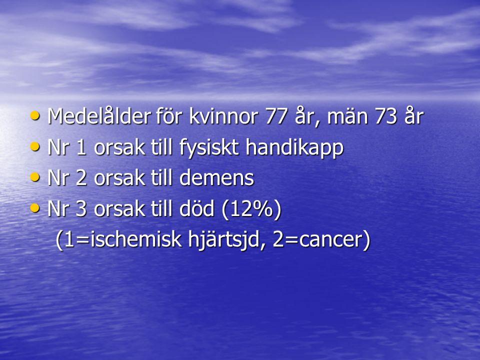 Medelålder för kvinnor 77 år, män 73 år Medelålder för kvinnor 77 år, män 73 år Nr 1 orsak till fysiskt handikapp Nr 1 orsak till fysiskt handikapp Nr 2 orsak till demens Nr 2 orsak till demens Nr 3 orsak till död (12%) Nr 3 orsak till död (12%) (1=ischemisk hjärtsjd, 2=cancer) (1=ischemisk hjärtsjd, 2=cancer)