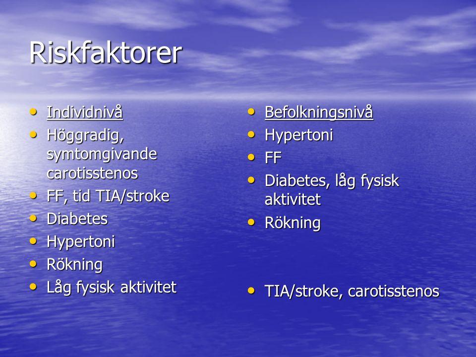 Riskfaktorer Individnivå Individnivå Höggradig, symtomgivande carotisstenos Höggradig, symtomgivande carotisstenos FF, tid TIA/stroke FF, tid TIA/stroke Diabetes Diabetes Hypertoni Hypertoni Rökning Rökning Låg fysisk aktivitet Låg fysisk aktivitet Befolkningsnivå Befolkningsnivå Hypertoni Hypertoni FF FF Diabetes, låg fysisk aktivitet Diabetes, låg fysisk aktivitet Rökning Rökning TIA/stroke, carotisstenos TIA/stroke, carotisstenos