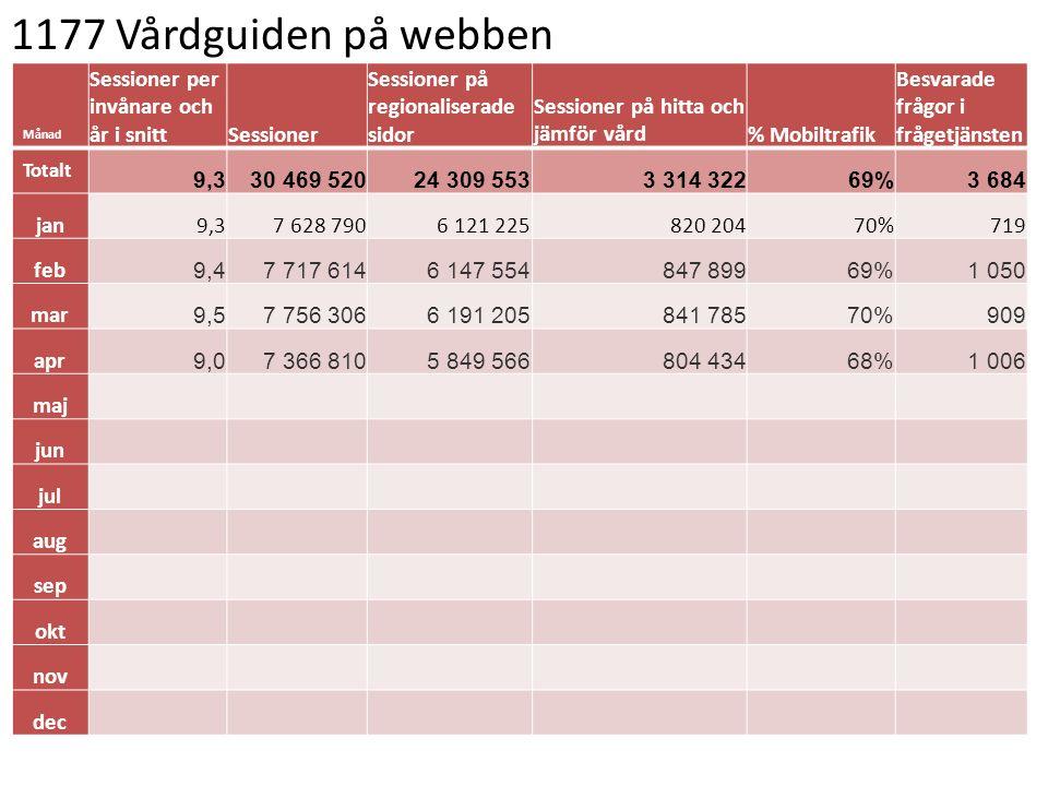 1177 Vårdguiden på webben Månad Sessioner per invånare och år i snittSessioner Sessioner på regionaliserade sidor Sessioner på hitta och jämför vård%