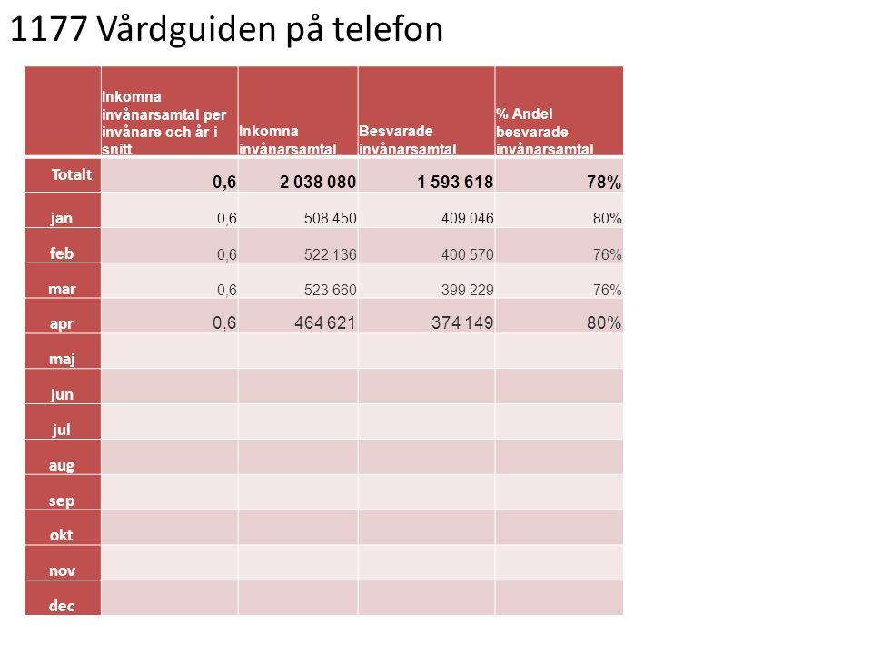 1177 Vårdguiden på telefon Inkomna invånarsamtal per invånare och år i snitt Inkomna invånarsamtal Besvarade invånarsamtal % Andel besvarade invånarsa
