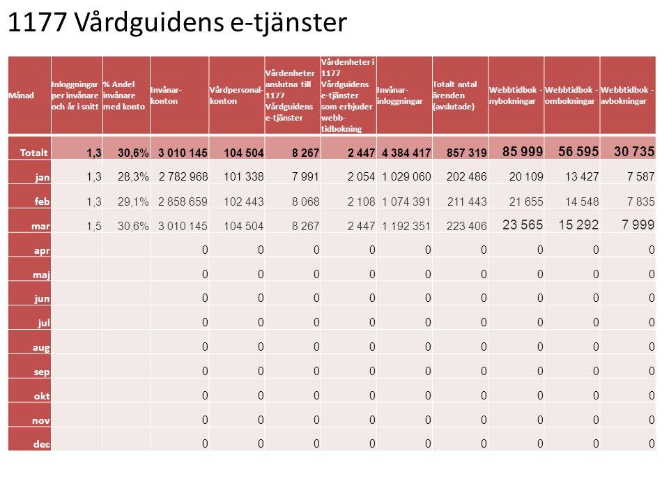 1177 Vårdguidens e-tjänster Månad Inloggningar per invånare och år i snitt % Andel invånare med konto Invånar- konton Vårdpersonal- konton Vårdenheter