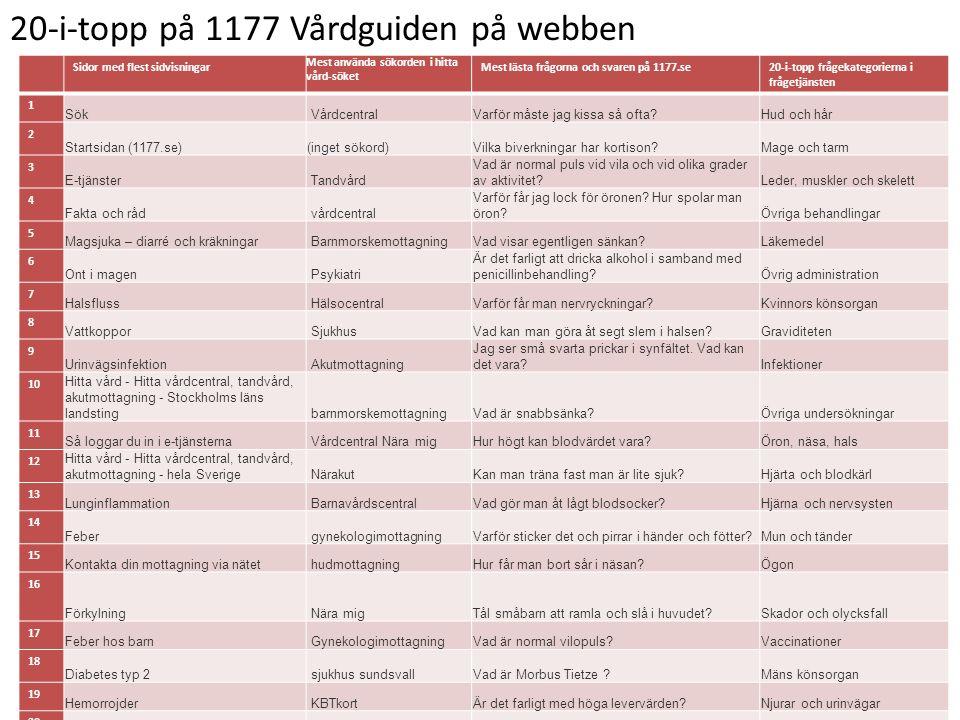 20-i-topp på 1177 Vårdguiden på webben Sidor med flest sidvisningar Mest använda sökorden i hitta vård-söket Mest lästa frågorna och svaren på 1177.se20-i-topp frågekategorierna i frågetjänsten 1 Sök VårdcentralVarför måste jag kissa så ofta Hud och hår 2 Startsidan (1177.se)(inget sökord)Vilka biverkningar har kortison Mage och tarm 3 E-tjänster Tandvård Vad är normal puls vid vila och vid olika grader av aktivitet Leder, muskler och skelett 4 Fakta och råd vårdcentral Varför får jag lock för öronen.