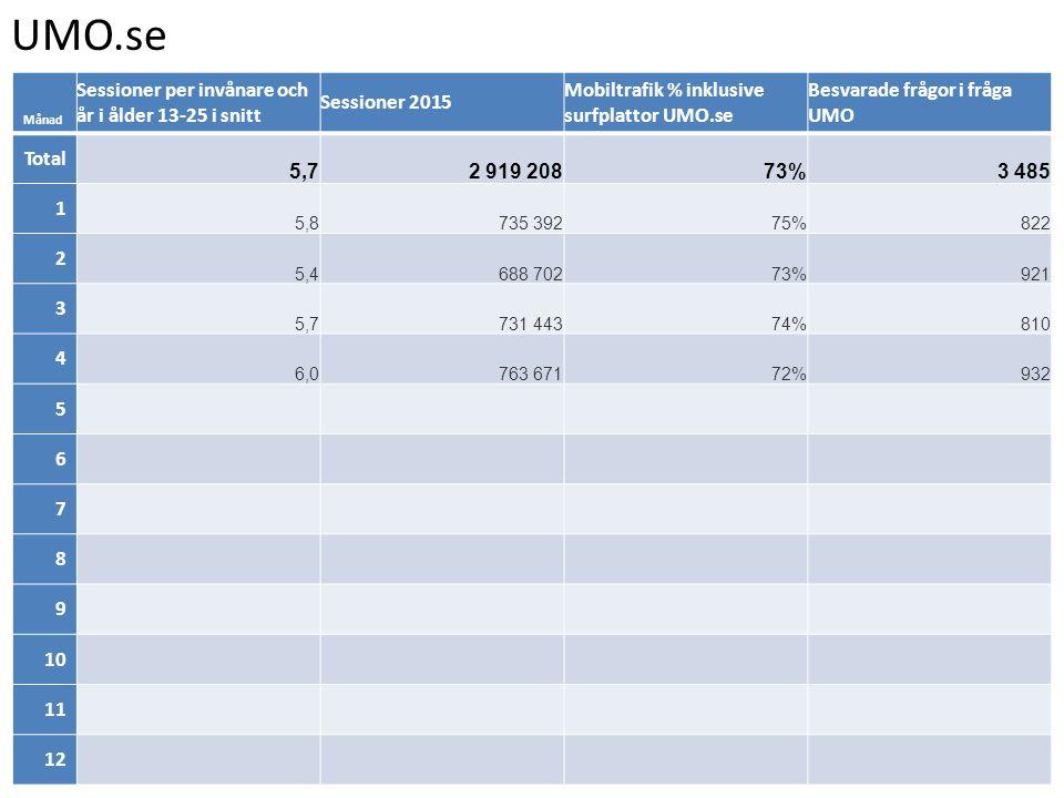 UMO.se Månad Sessioner per invånare och år i ålder 13-25 i snitt Sessioner 2015 Mobiltrafik % inklusive surfplattor UMO.se Besvarade frågor i fråga UMO Total 5,72 919 20873%3 485 1 5,8735 39275%822 2 5,4688 70273%921 3 5,7731 44374%810 4 6,0763 67172%932 5 6 7 8 9 10 11 12