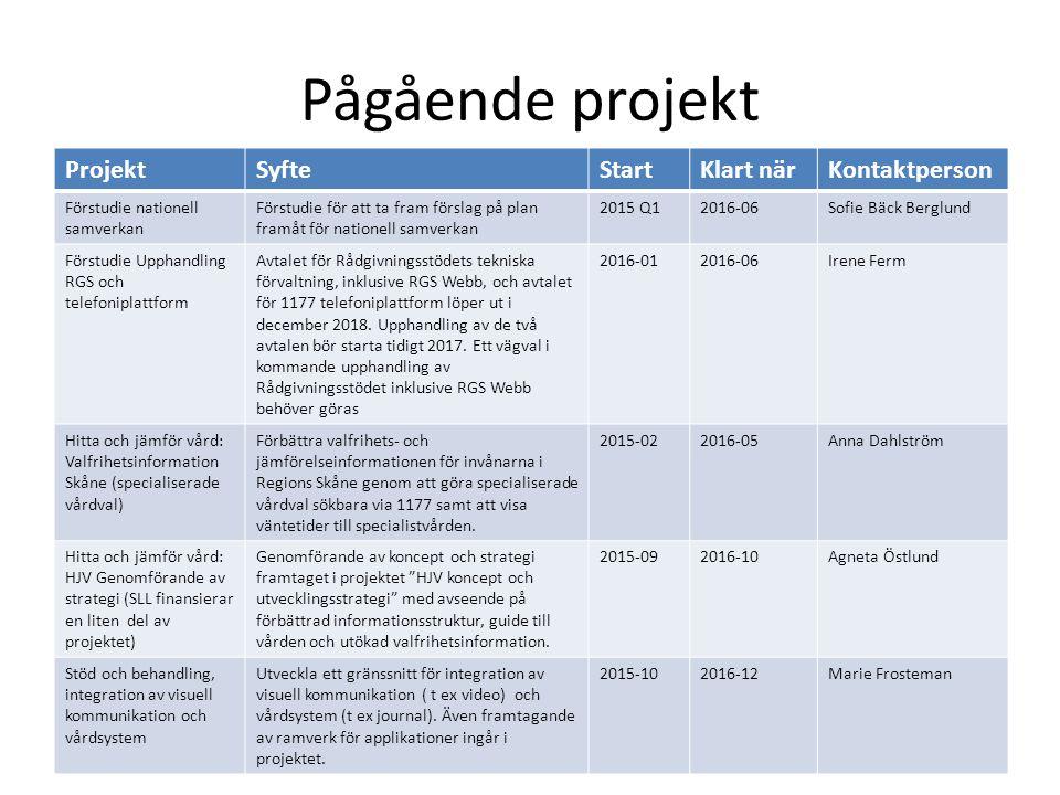 Pågående projekt ProjektSyfteStartKlart närKontaktperson Förstudie nationell samverkan Förstudie för att ta fram förslag på plan framåt för nationell