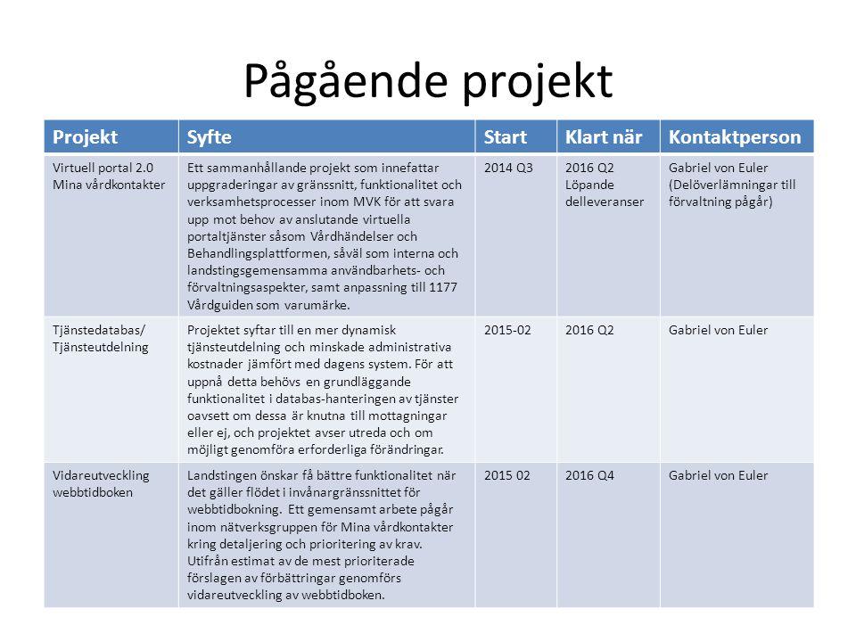 Pågående projekt ProjektSyfteStartKlart närKontaktperson Virtuell portal 2.0 Mina vårdkontakter Ett sammanhållande projekt som innefattar uppgradering