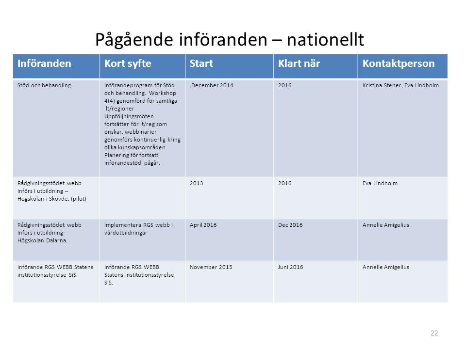InförandenKort syfteStartKlart närKontaktperson Stöd och behandlingInförandeprogram för Stöd och behandling. Workshop 4(4) genomförd för samtliga lt/r