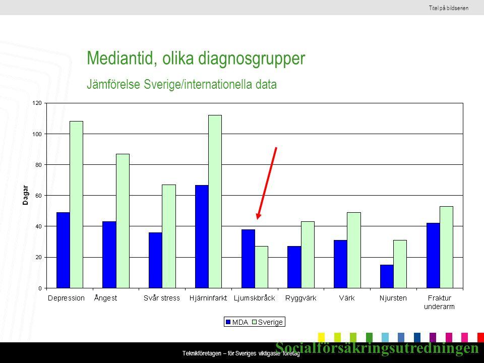 Titel på bildserien Teknikföretagen – för Sveriges viktigaste företag Mediantid, olika diagnosgrupper Jämförelse Sverige/internationella data Socialförsäkringsutredningen