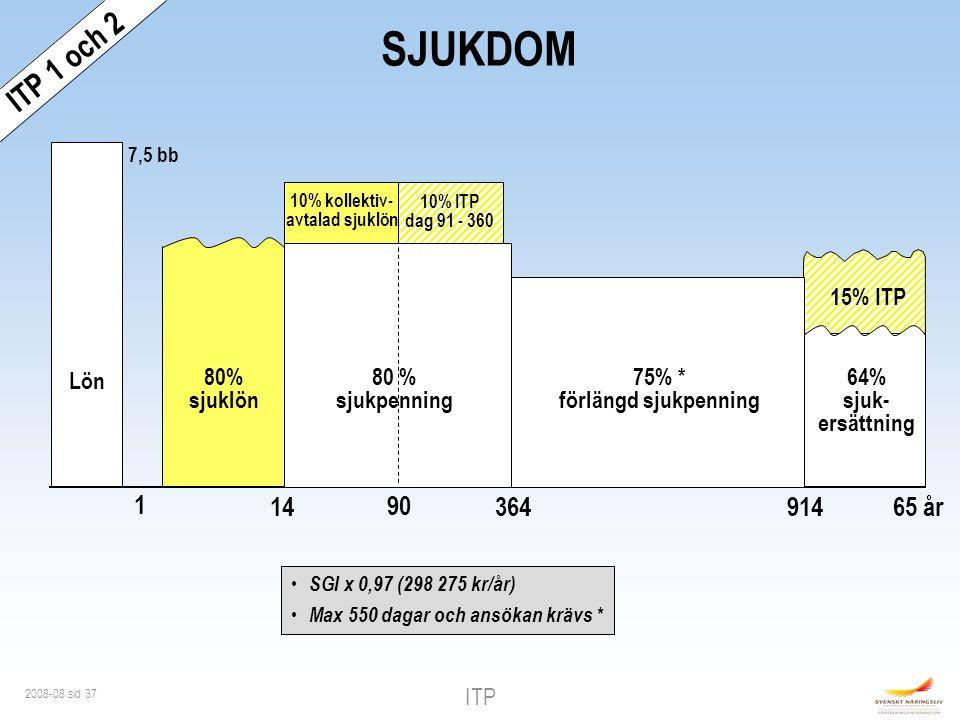 ITP 2008-08 sid 37 SJUKDOM 7,5 bb ITP 1 och 2 Lön 10% kollektiv- avtalad sjuklön 1 14 90 65 år 364 80% sjuklön 64% sjuk- ersättning SGI x 0,97 (298 275 kr/år) Max 550 dagar och ansökan krävs * 10% ITP dag 91 - 360 15% ITP 75% * förlängd sjukpenning 80 % sjukpenning 914