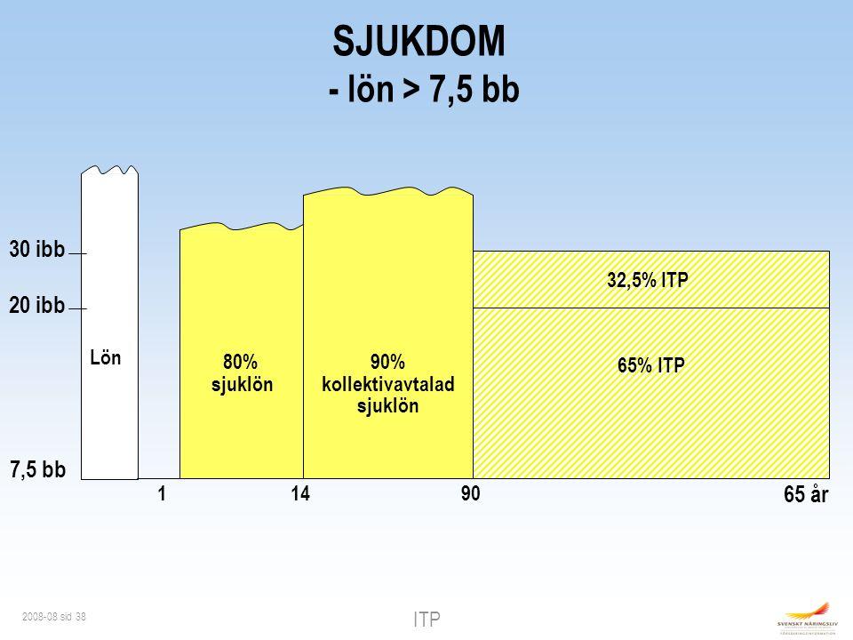 ITP 2008-08 sid 38 1 80% sjuklön 20 ibb 30 ibb 32,5% ITP 9014 90% kollektivavtalad sjuklön SJUKDOM - lön > 7,5 bb Lön 65% ITP 65 år 7,5 bb