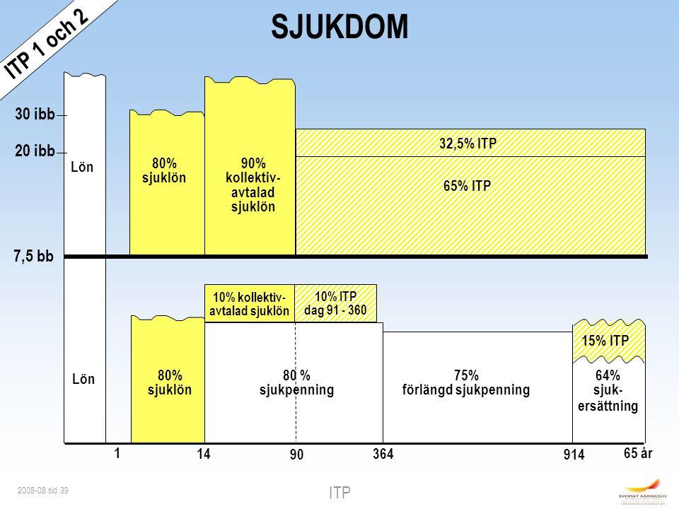 ITP 2008-08 sid 39 7,5 bb Lön 10% kollektiv- avtalad sjuklön 80% sjuklön 1 14 90 20 ibb 30 ibb 65% ITP 80% sjuklön 32,5% ITP Lön 90% kollektiv- avtalad sjuklön SJUKDOM 65 år 364 64% sjuk- ersättning 15% ITP 10% ITP dag 91 - 360 ITP 1 och 2 75% förlängd sjukpenning 914 80 % sjukpenning