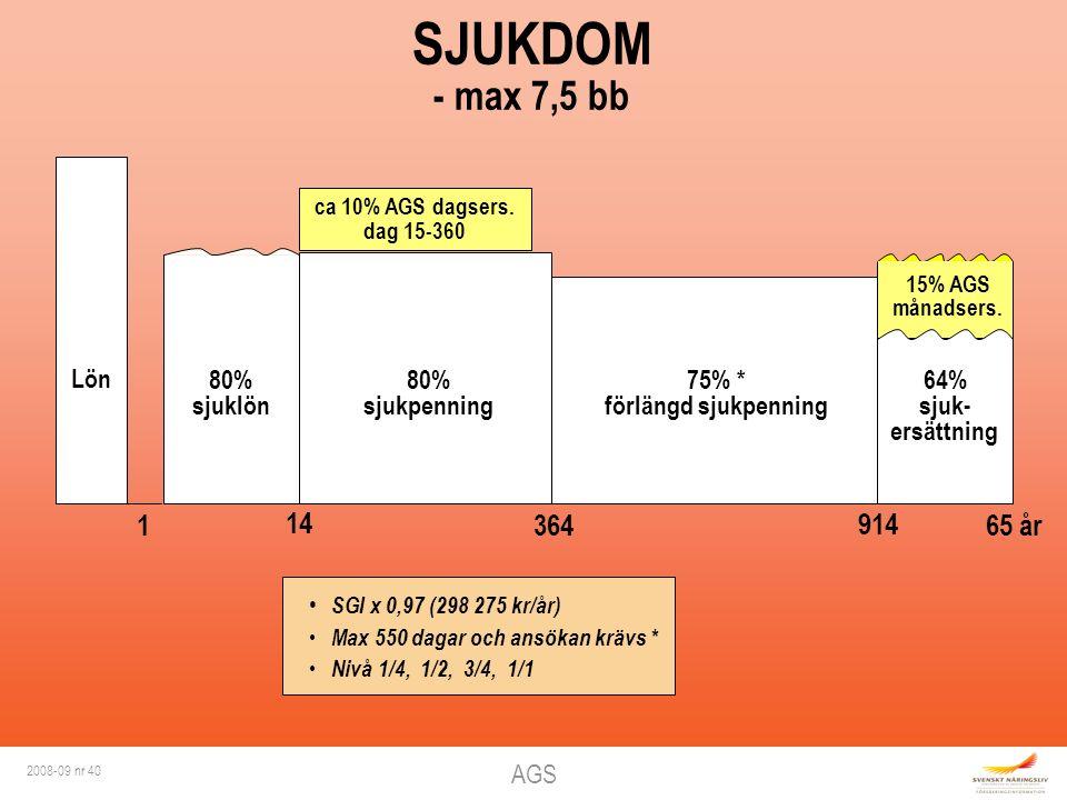 AGS 2008-09 nr 40 Lön 1 14 364 SJUKDOM - max 7,5 bb 65 år 64% sjuk- ersättning 15% AGS månadsers. 80% sjuklön SGI x 0,97 (298 275 kr/år) Max 550 dagar