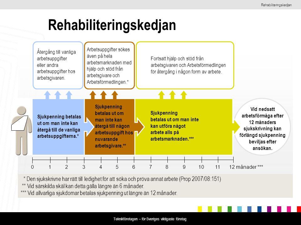 Rehabiliteringskedjan Teknikföretagen – för Sveriges viktigaste företag Rehabiliteringskedjan Vid nedsatt arbetsförmåga efter 12 månaders sjukskrivning kan förlängd sjukpenning beviljas efter ansökan.