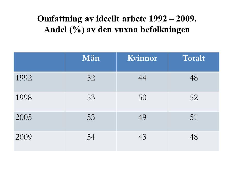 Omfattning av ideellt arbete 1992 – 2009. Andel (%) av den vuxna befolkningen MänKvinnorTotalt 1992524448 1998535052 2005534951 2009544348