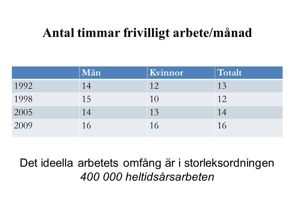 Antal timmar frivilligt arbete/månad MänKvinnorTotalt 1992141213 1998151012 2005141314 200916 Det ideella arbetets omfång är i storleksordningen 400 000 heltidsårsarbeten