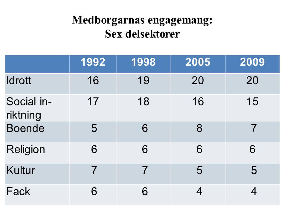 Medborgarnas engagemang: Sex delsektorer 1992199820052009 Idrott161920 Social in- riktning 17181615 Boende 5 6 8 7 Religion 6 6 66 Kultur 7 7 5 5 Fack 6 6 4 4