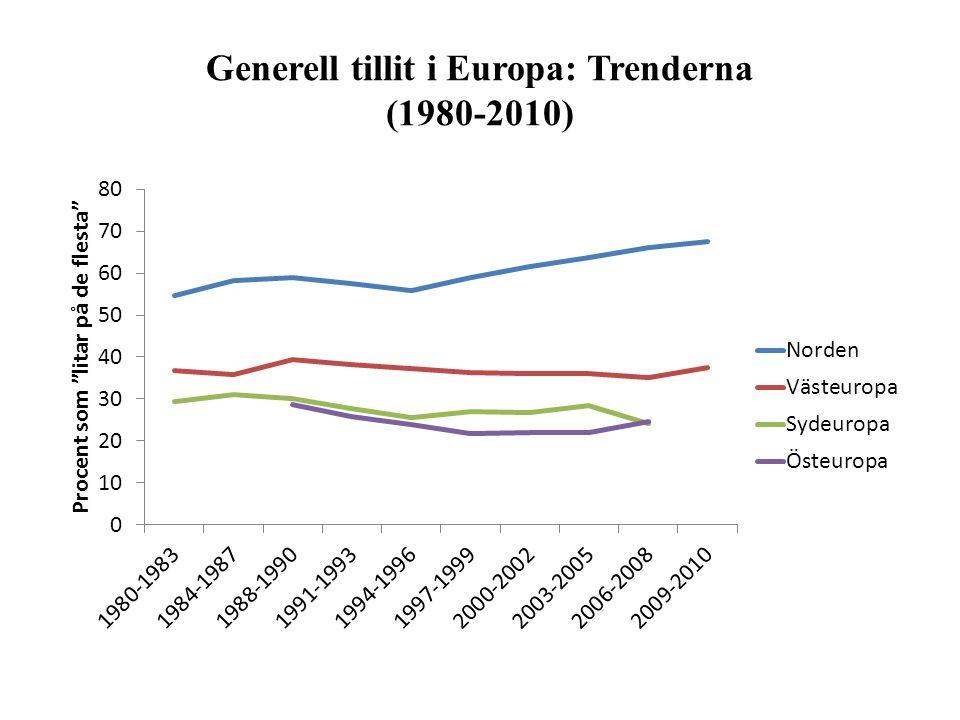 Generell tillit i Europa: Trenderna (1980-2010)
