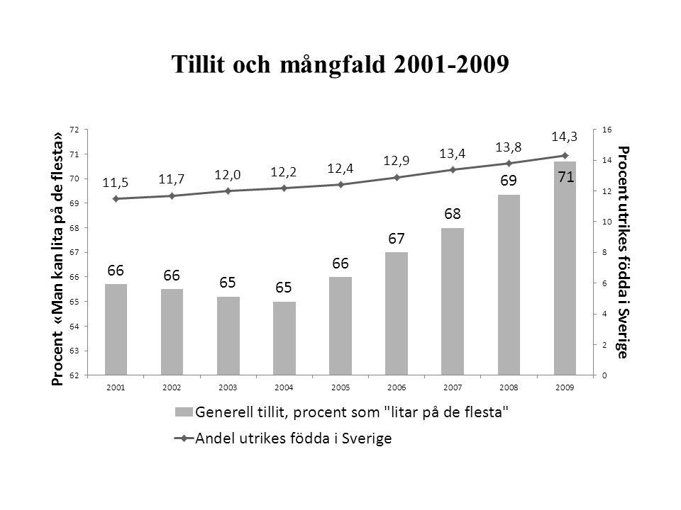 Tillit och mångfald 2001-2009
