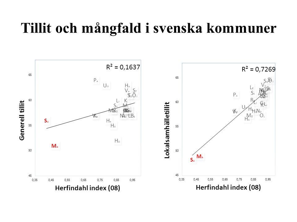 Tillit och mångfald i svenska kommuner