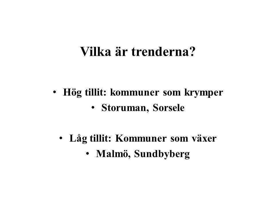 Vilka är trenderna? Hög tillit: kommuner som krymper Storuman, Sorsele Låg tillit: Kommuner som växer Malmö, Sundbyberg