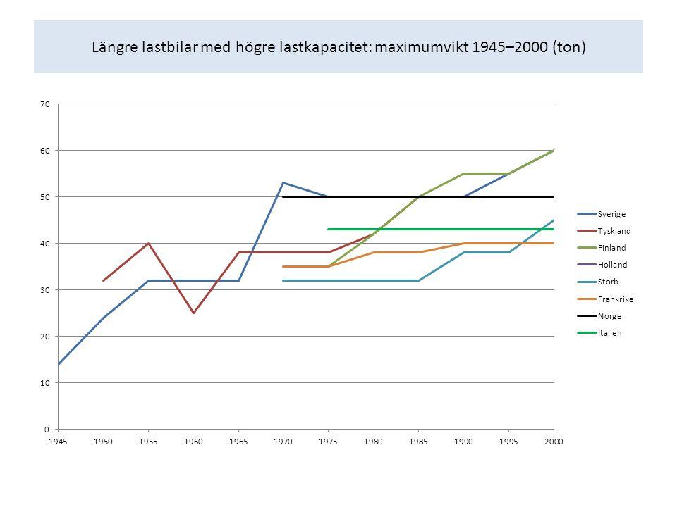 Längre lastbilar med högre lastkapacitet: maximumvikt 1945–2000 (ton)