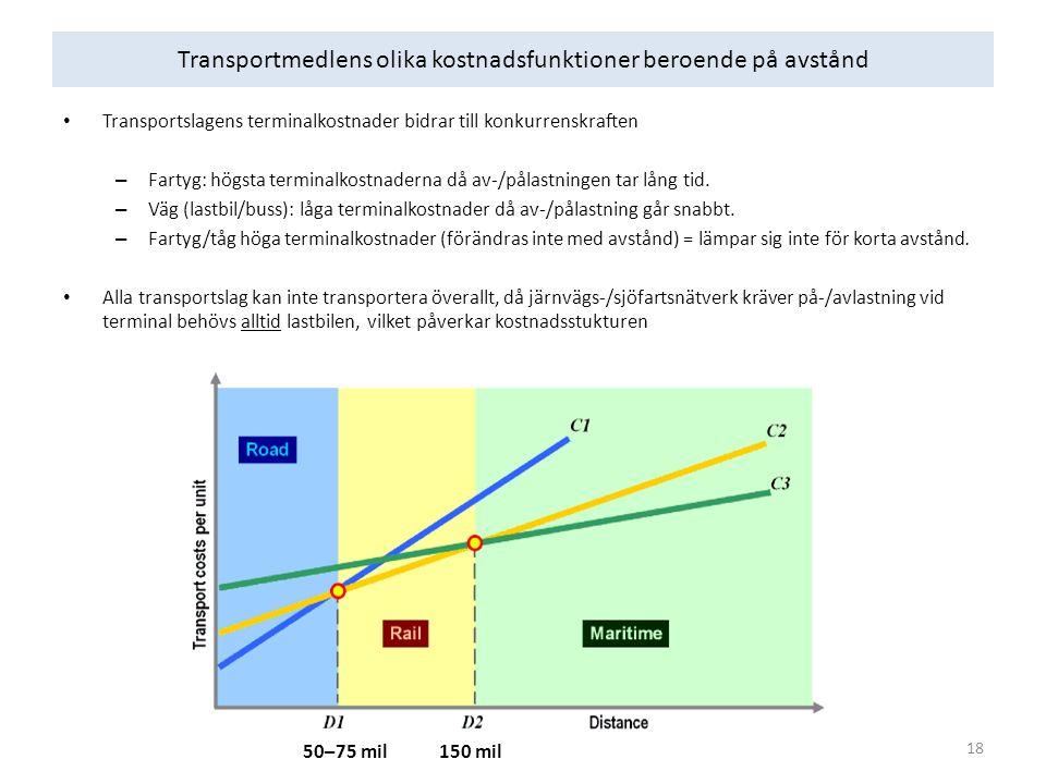 Transportslagens terminalkostnader bidrar till konkurrenskraften – Fartyg: högsta terminalkostnaderna då av-/pålastningen tar lång tid.