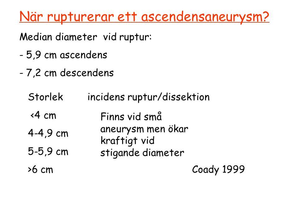 När rupturerar ett ascendensaneurysm.