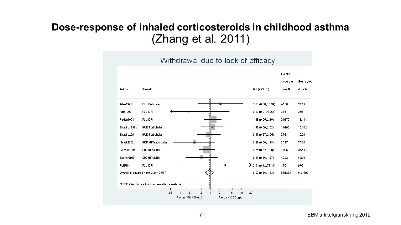 Dose-response of inhaled corticosteroids in childhood asthma (Zhang et al.