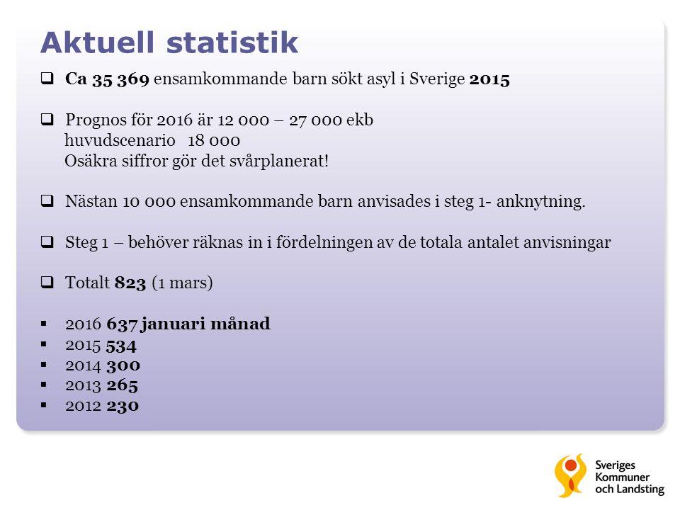 Aktuell statistik  Ca 35 369 ensamkommande barn sökt asyl i Sverige 2015  Prognos för 2016 är 12 000 – 27 000 ekb huvudscenario 18 000 Osäkra siffror gör det svårplanerat.