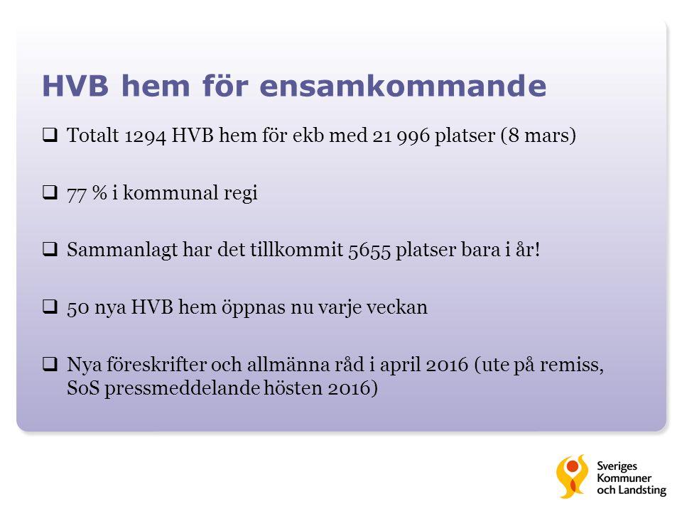 HVB hem för ensamkommande  Totalt 1294 HVB hem för ekb med 21 996 platser (8 mars)  77 % i kommunal regi  Sammanlagt har det tillkommit 5655 platser bara i år.