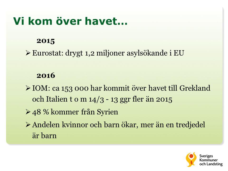 Vi kom över havet… 2015  Eurostat: drygt 1,2 miljoner asylsökande i EU 2016  IOM: ca 153 000 har kommit över havet till Grekland och Italien t o m 14/3 - 13 ggr fler än 2015  48 % kommer från Syrien  Andelen kvinnor och barn ökar, mer än en tredjedel är barn