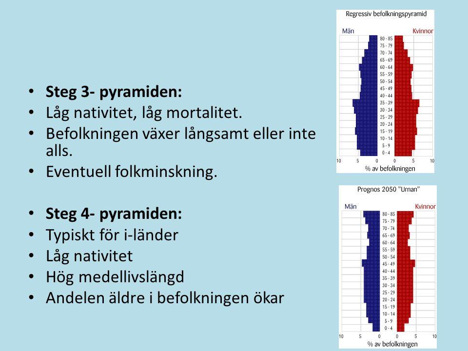 Steg 3- pyramiden: Låg nativitet, låg mortalitet. Befolkningen växer långsamt eller inte alls. Eventuell folkminskning. Steg 4- pyramiden: Typiskt för