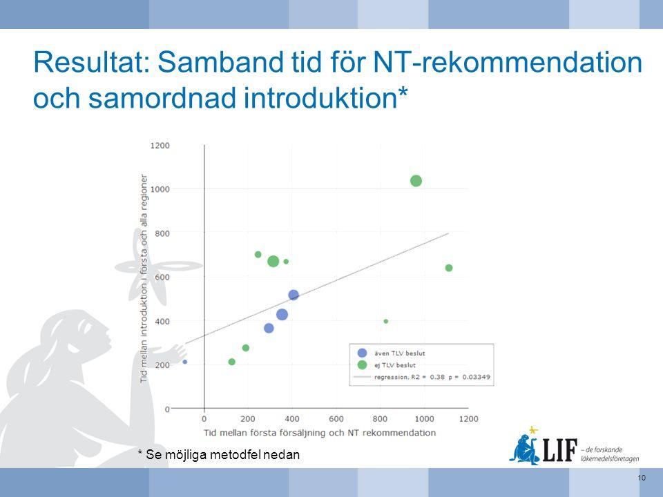 Resultat: Samband tid för NT-rekommendation och samordnad introduktion* 10 * Se möjliga metodfel nedan