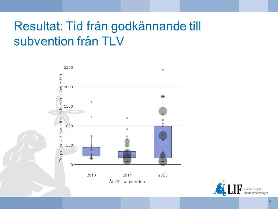 Resultat: Tid från godkännande till subvention från TLV 4