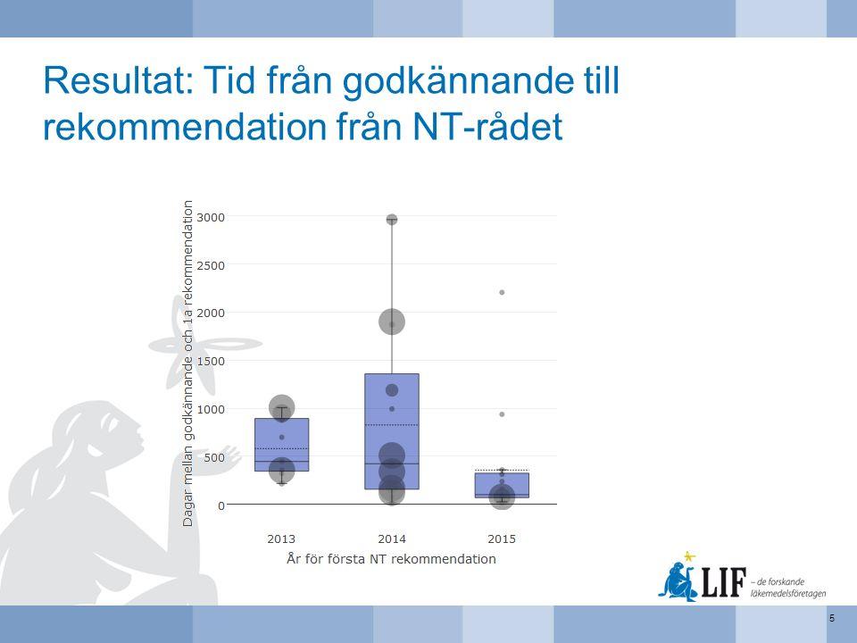 Resultat: Tid från godkännande till rekommendation från NT-rådet 5