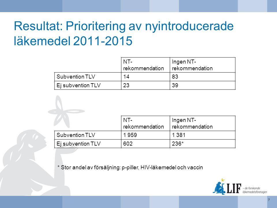 Resultat: Prioritering av nyintroducerade läkemedel 2011-2015 7 NT- rekommendation Ingen NT- rekommendation Subvention TLV1483 Ej subvention TLV2339 NT- rekommendation Ingen NT- rekommendation Subvention TLV1 9591 381 Ej subvention TLV602236* * Stor andel av försäljning: p-piller, HIV-läkemedel och vaccin