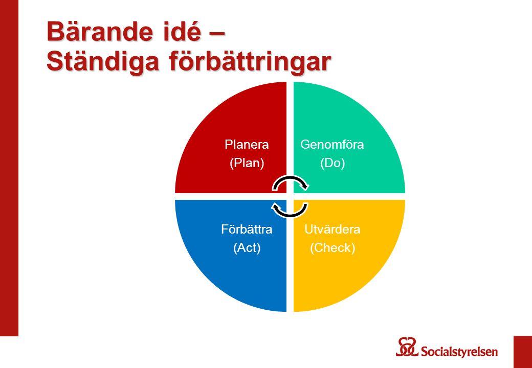Bärande idé – Ständiga förbättringar Planera (Plan) Genomföra (Do) Utvärdera (Check) Förbättra (Act)