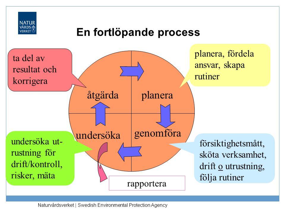 Naturvårdsverket | Swedish Environmental Protection Agency rapportera En fortlöpande process planera genomföra undersöka åtgärda planera, fördela ansv