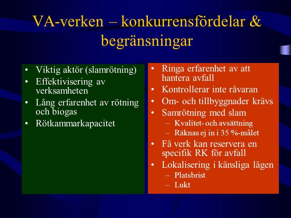 VA-verken – konkurrensfördelar & begränsningar Viktig aktör (slamrötning) Effektivisering av verksamheten Lång erfarenhet av rötning och biogas Rötkammarkapacitet Ringa erfarenhet av att hantera avfall Kontrollerar inte råvaran Om- och tillbyggnader krävs Samrötning med slam –Kvalitet- och avsättning –Räknas ej in i 35 %-målet Få verk kan reservera en specifik RK för avfall Lokalisering i känsliga lägen –Platsbrist –Lukt