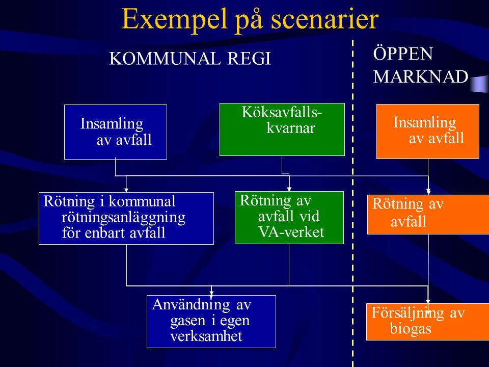 Exempel på scenarier Insamling av avfall Rötning i kommunal rötningsanläggning för enbart avfall Köksavfalls- kvarnar KOMMUNAL REGI ÖPPEN MARKNAD Förs