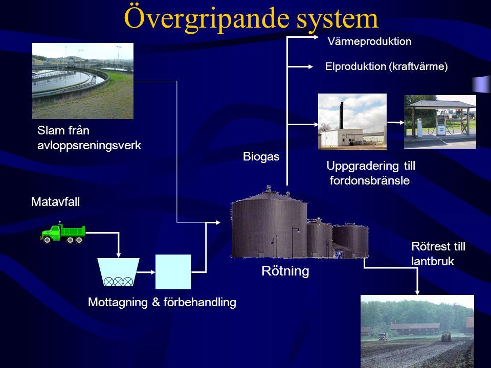 Övergripande system Värmeproduktion Biogas Mottagning & förbehandling Matavfall Elproduktion (kraftvärme) Uppgradering till fordonsbränsle Rötning Slam från avloppsreningsverk Rötrest till lantbruk