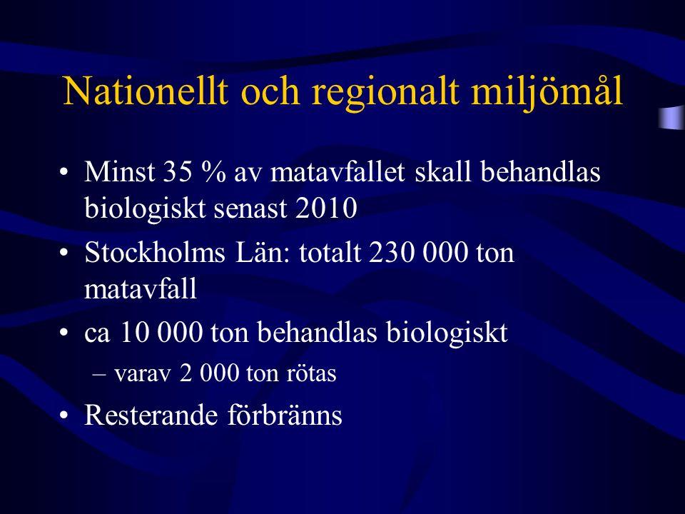 Nationellt och regionalt miljömål Minst 35 % av matavfallet skall behandlas biologiskt senast 2010 Stockholms Län: totalt 230 000 ton matavfall ca 10 000 ton behandlas biologiskt –varav 2 000 ton rötas Resterande förbränns