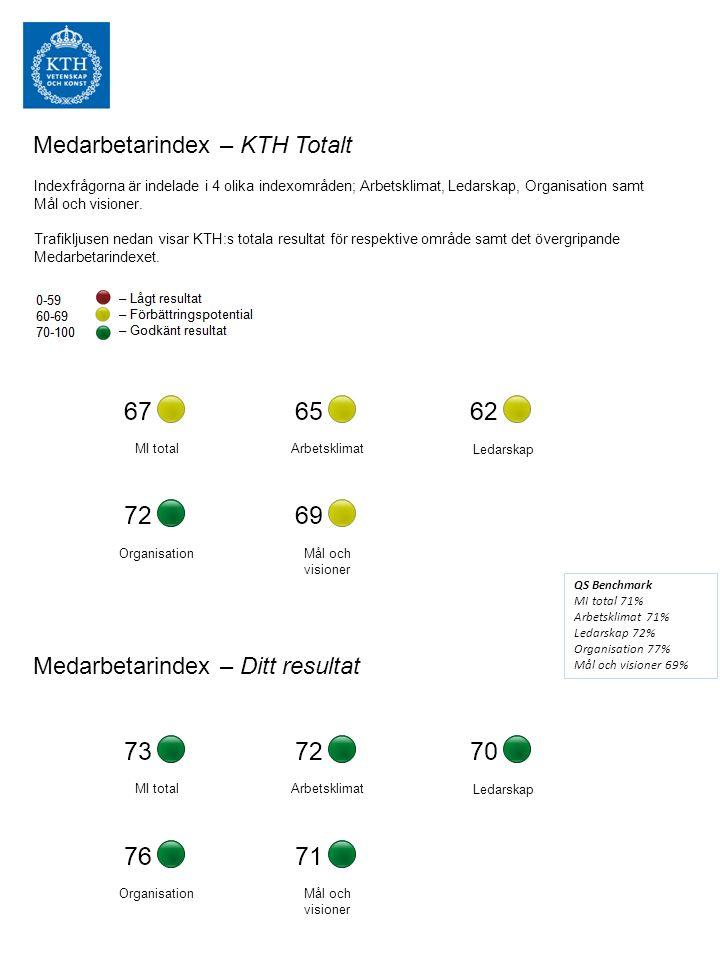 Medarbetarindex – KTH Totalt Indexfrågorna är indelade i 4 olika indexområden; Arbetsklimat, Ledarskap, Organisation samt Mål och visioner.