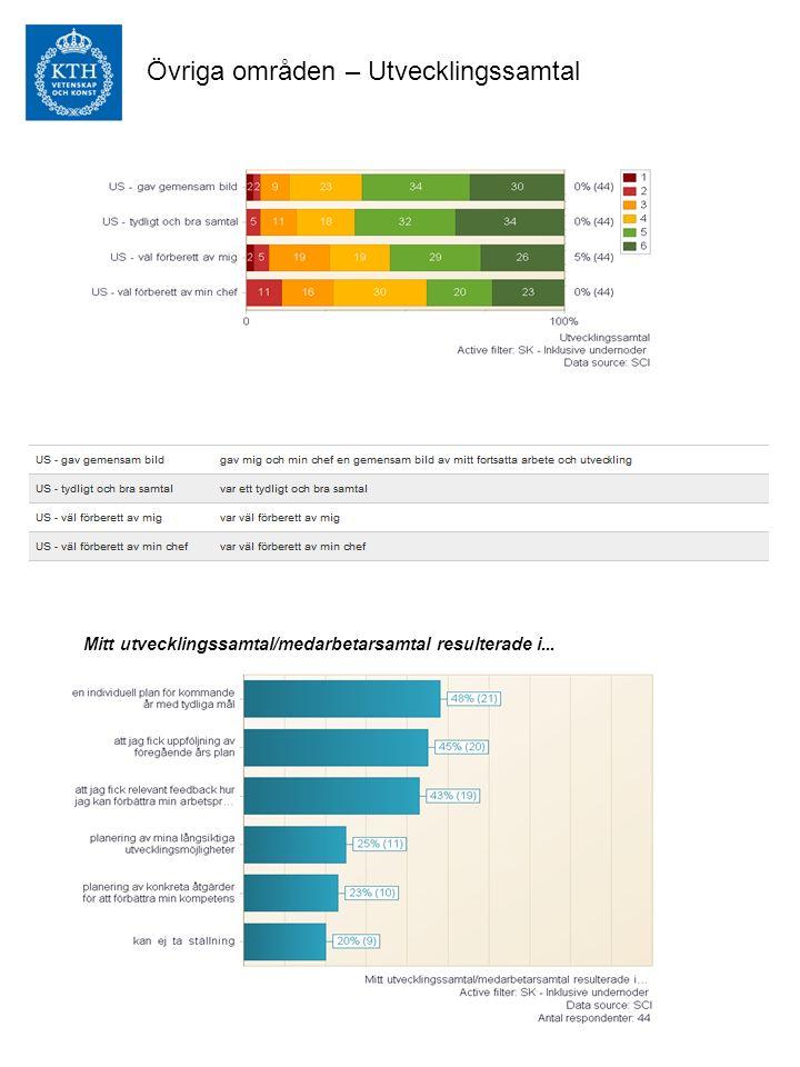 Övriga områden – Utvecklingssamtal Mitt utvecklingssamtal/medarbetarsamtal resulterade i...
