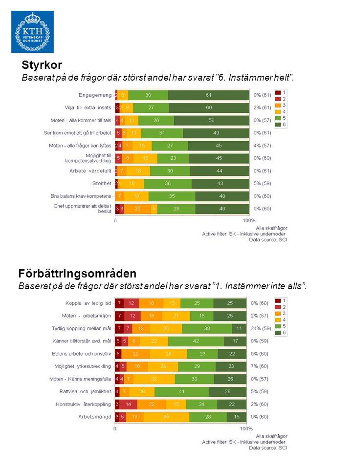 Indexområde; Arbetsklimat QS Benchmark Arbetsinsats bidrar 76% Arbetsmängd 66% Påverka beslut 61% Återhämtning 60%