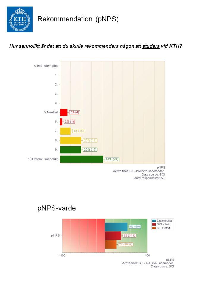 Rekommendation (pNPS) pNPS-värde Hur sannolikt är det att du skulle rekommendera någon att studera vid KTH