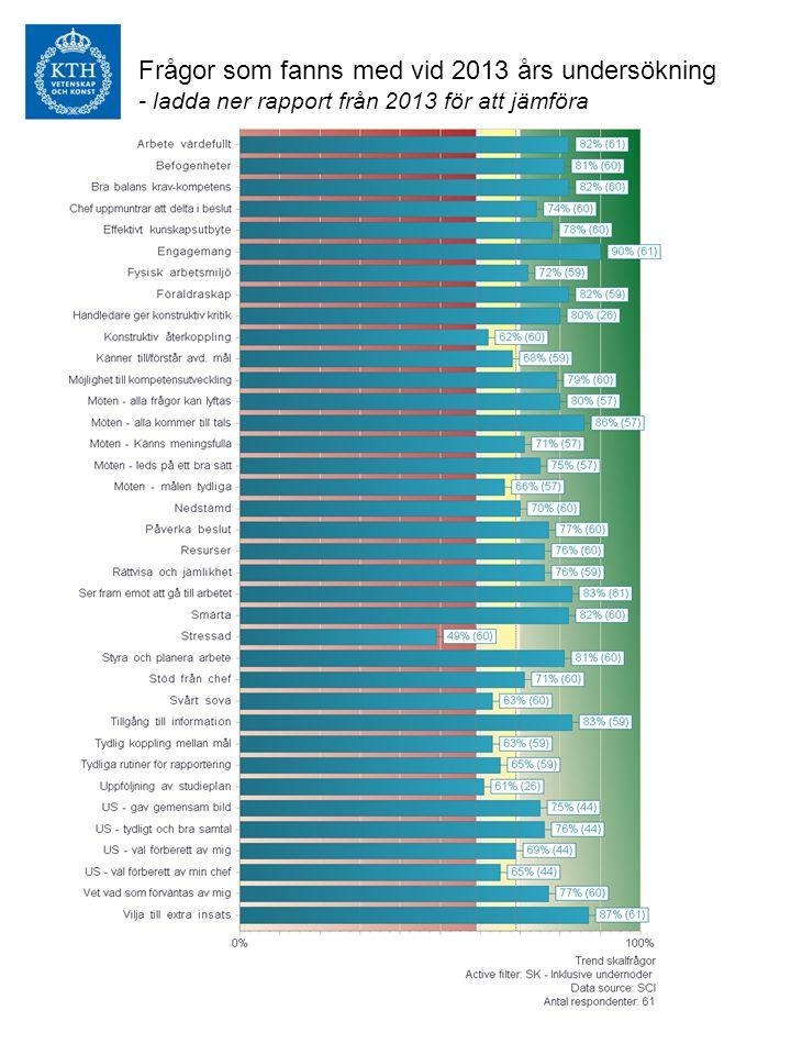 Frågor som fanns med vid 2013 års undersökning - ladda ner rapport från 2013 för att jämföra