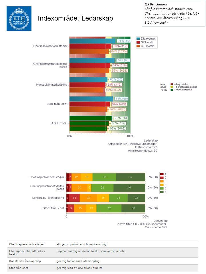 Indexområde; Organisation QS Benchmark Bra balans krav-kompetens 75% Engagemang 82% Förtroende för ledning 67% Rättvisa och jämlikhet 77%